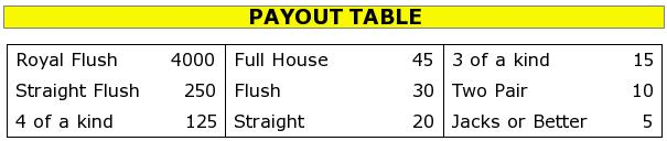 jacks-or-better-default-payout-table.